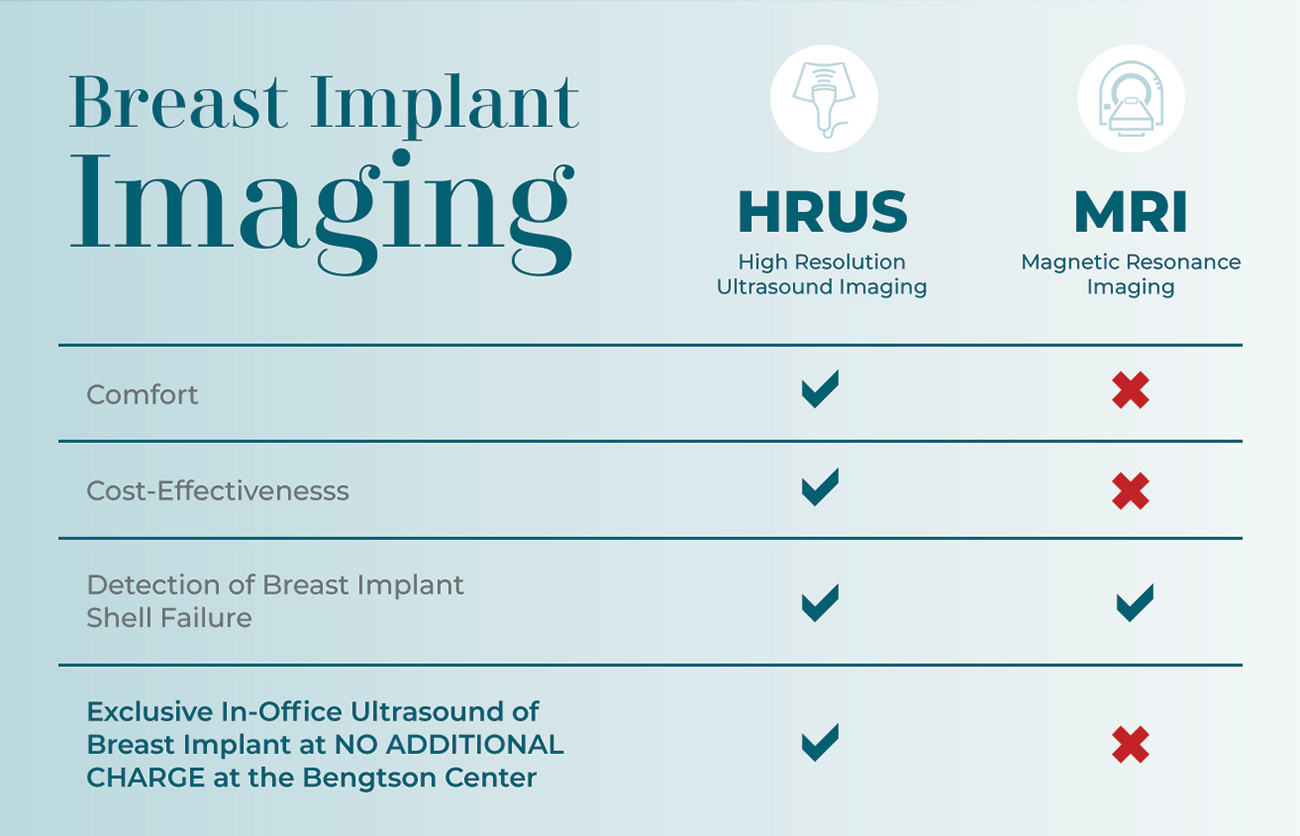 Breast augmentation patients can enjoy the many benefits of high-resolution ultrasound (HRUS) imaging for checking breast implants at Grand Rapids' Bengtson Center for Aesthetics & Plastic Surgery.